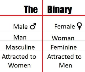 Gender. Obvs so simple.